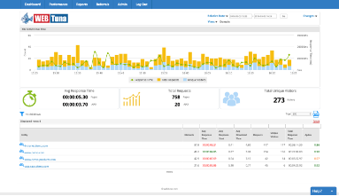 How is WebTuna different to Google Analytics
