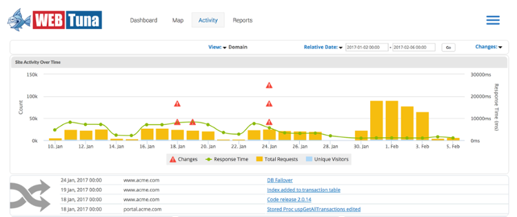 Tracking Web Application Changes with WebTuna