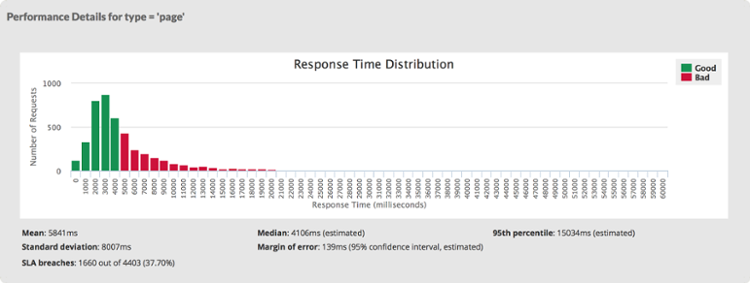 Median v. Mean v. Total response time