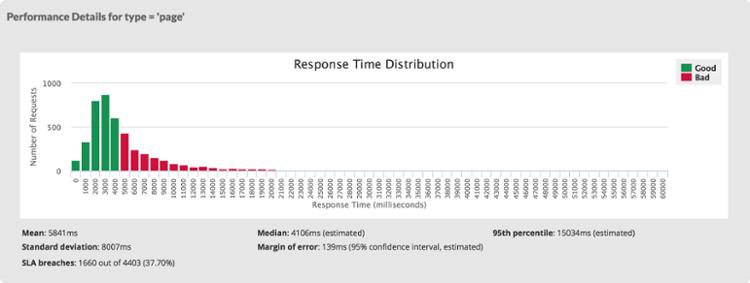 Median v. Mean v. Total response time