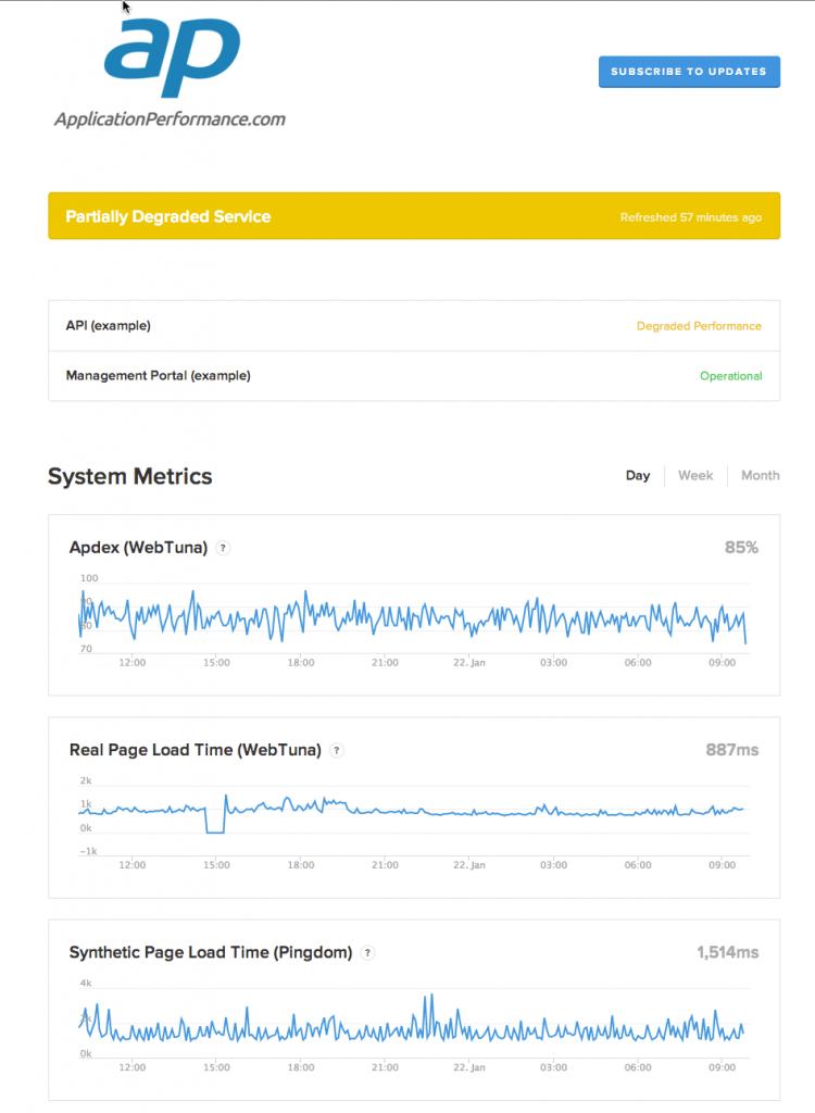 StatusPage.io Dashboard example